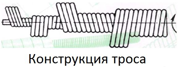 Конструкция троса схематично